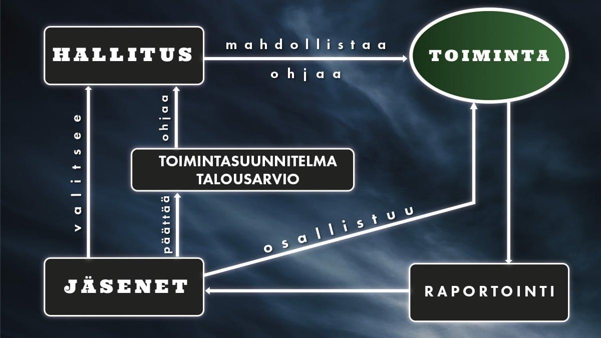 tampere-united-rakenne